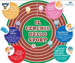 Cerchio  sport  bambino  gesu'  scelta  consigli
