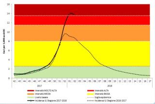 Influenza  virus  influnet  iss  dati  gennaio  malati  italia