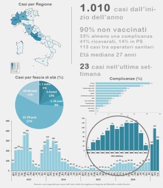 Morbillo  italia  infografica  virus  casi  lazio  ministero  lombardia