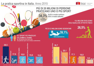 SPORT  ITALIANI  ISTAT