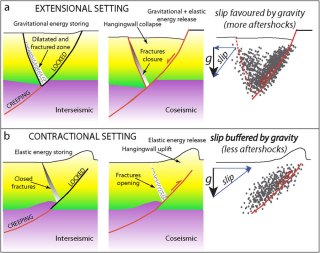 Modello geologico possibile ciclo sismico