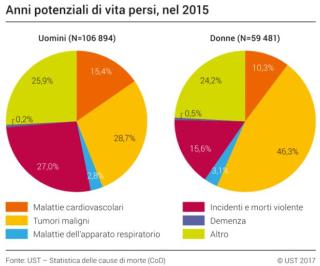 Ust  statistica  indagine  svizzera  morte  tumore  caldo  2015  influenza  invecchiamento  nascita