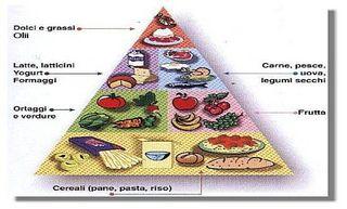 Alimentazione piramide ok3