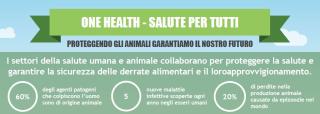 One health  svizzera  usav  agrigoltura  fao  oms  malattia  infezione