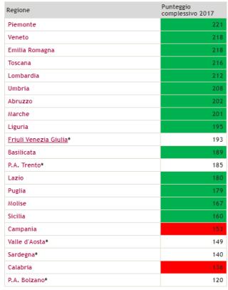 Classifica  griglia  lea  2017  regioni  piemonte  lazio  lombardia  campania  ministero  salute  grillo