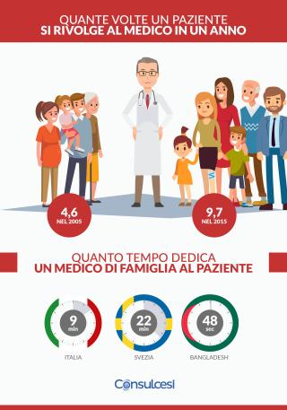 Infografica MMG