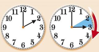 Ora legale  lancette  orologio  svizzera