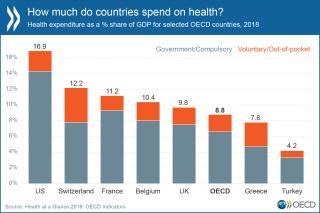 Ocse spesa sanitaria