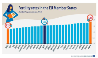 Fertility rate  italia  eur  paesi