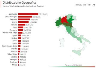Prodotti  distribuiti  coronavirus  italia  regioni  covid-19