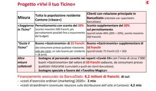 Ticino  estate  banca stato  vacanze  progetto  campagna