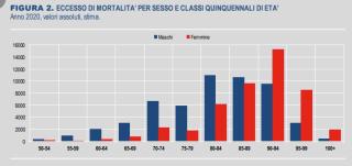 Mortalità  covid  coronavirus  anziani  vaccinazione  istat  dati  regione  italia  2020
