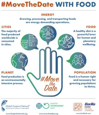 Movethedate  overshootday  consumo  risorse  terra  pianeta  mondo  giornata